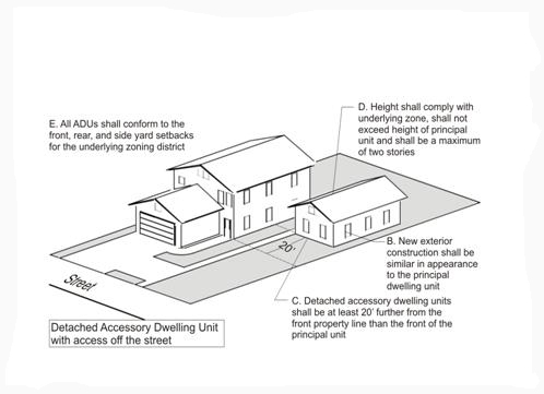 Chapter accessory dwelling units for Accessory dwelling unit floor plans